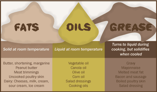 Fats Oils Grease Description Breakdown Image