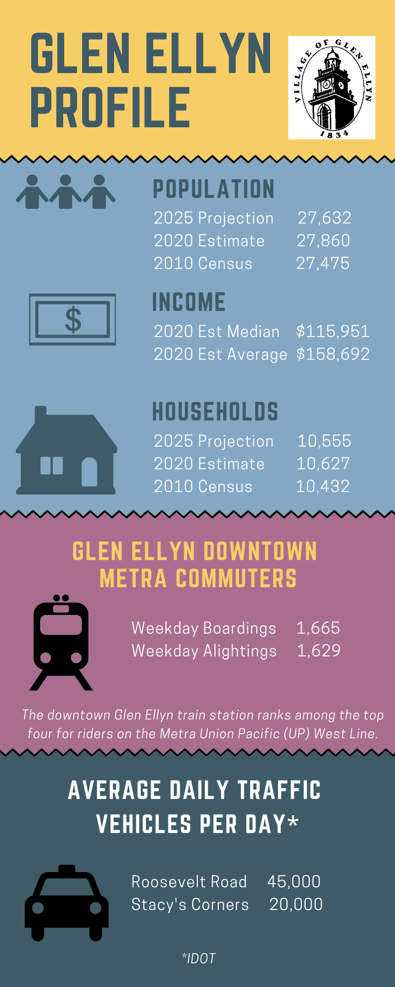 Glen Ellyn Demographic Profile
